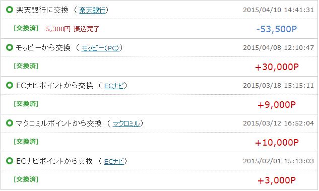 2015年4月 収入実績 PeX