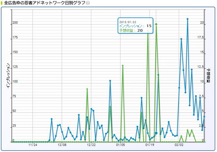 忍者アドネットワーク日別グラフ