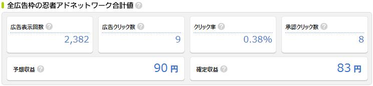 忍者アドネットワーク合計値
