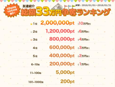 ポイントタウンの総額33万円争奪ランキング