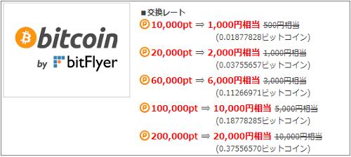 ポイントタウンのビットコイン2倍キャンペーン詳細